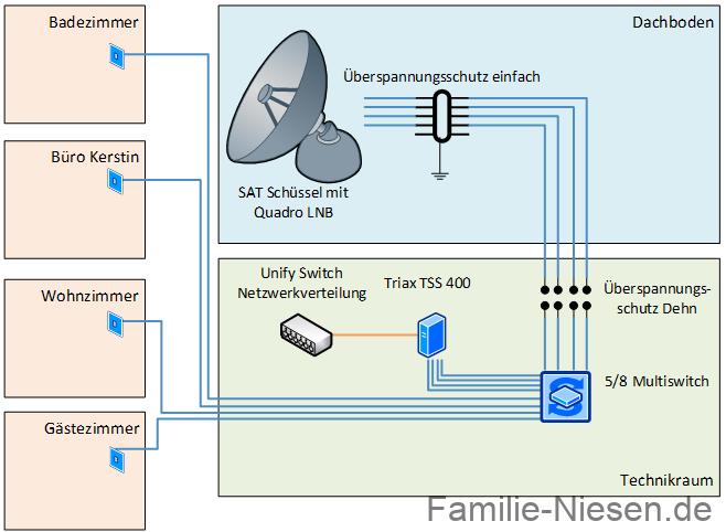 SAT und SAT-IP – Teil 1 der Aufbau – Fernsehen auf fast allen Geräten